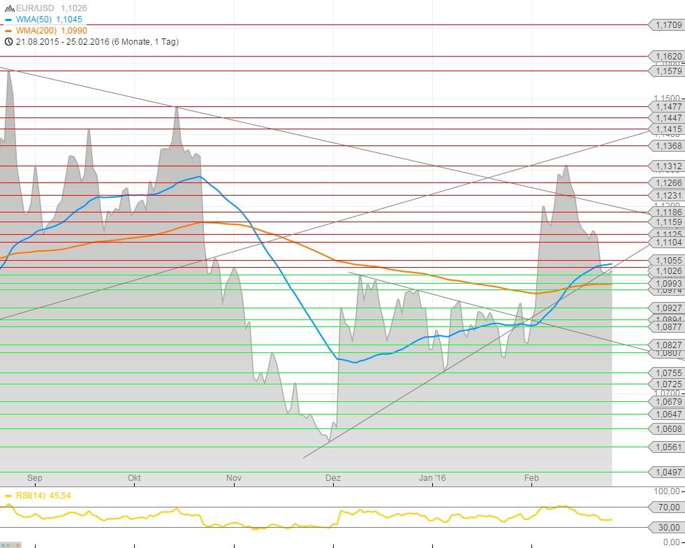 EUR-USD-Chart