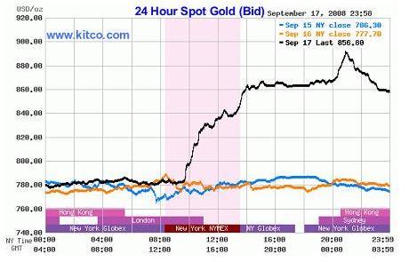 Goldpreis, Lehman-Pleite