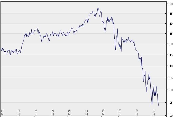 Wechselkurs Euro zum Franken, 10 Jahre