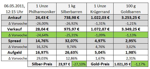 Achtung Preisgefälle Wenn Sie Jetzt Silbermünzen Kaufen Goldreporter