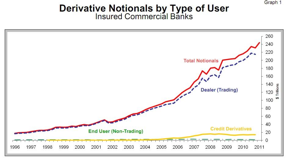 Derivate-Volumens seit 1996 (US-Geschäftsbanken)