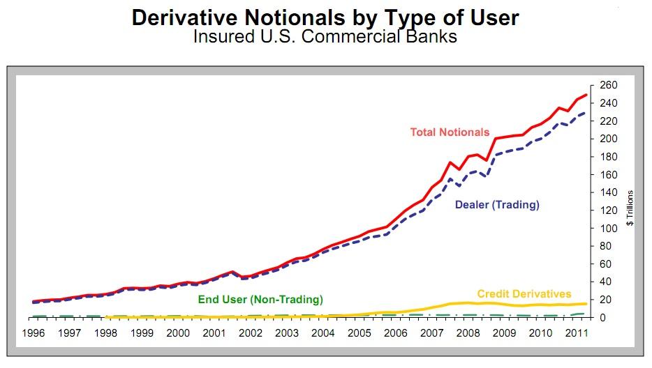 Entwicklung des US-Derivate-Marktes (US-Geschäftsbanken) seit 1966. Quelle: OCC