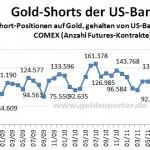 CFTC Gold Shorts 0212