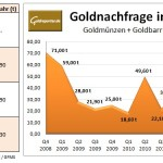 Goldnachfrage Deutschland (Grafik: Goldreporter)