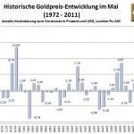 Goldpreis im Mai 2012