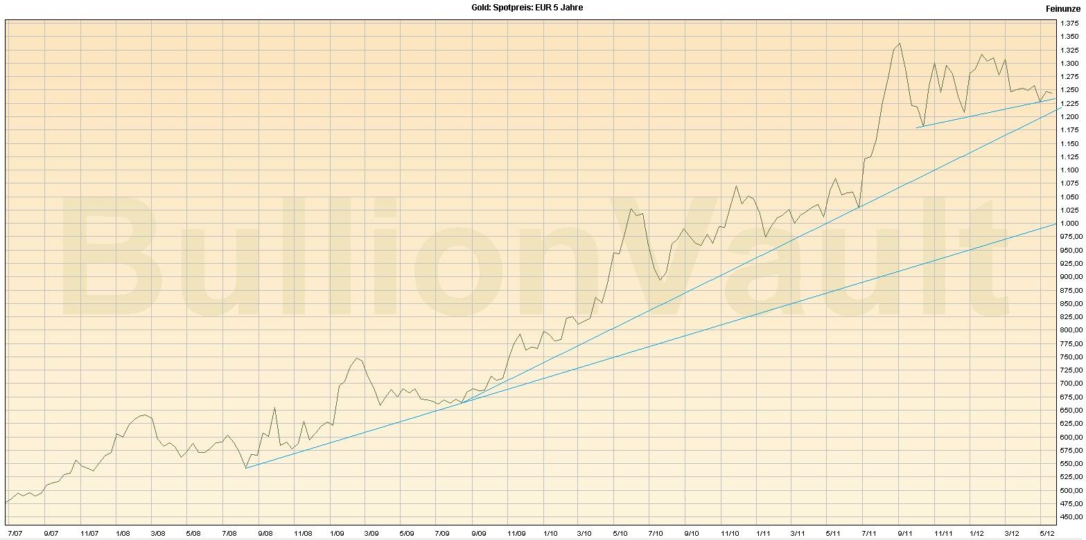 goldpreis in euro