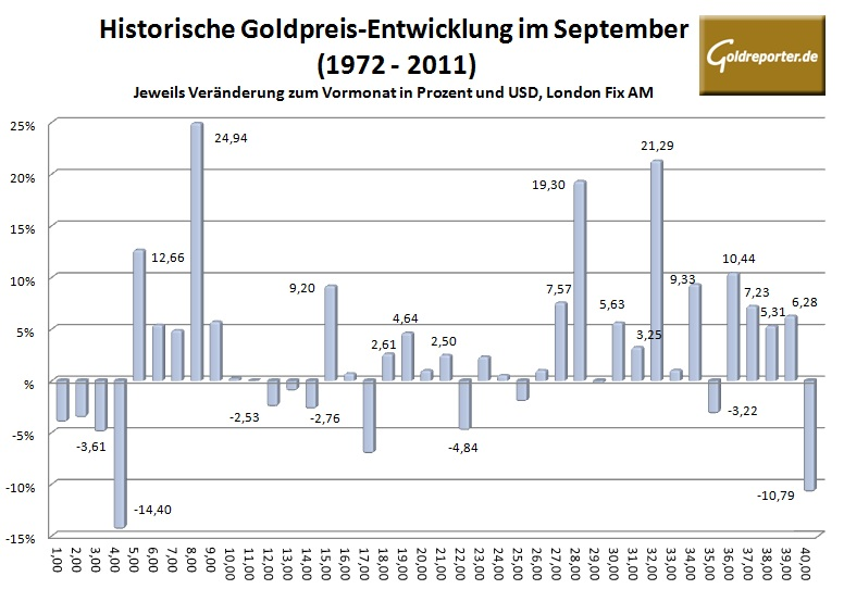 Bildquelle: goldreporter.de - Im September drohen heftige Goldpreis-Ausschläge