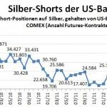CFTC Banken Silber 09-12
