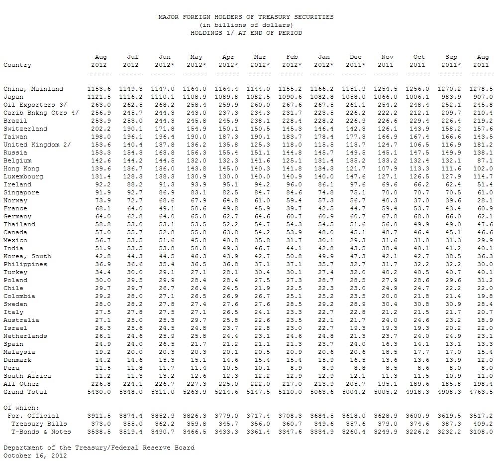 Bildquelle: goldreporter.de - Auslandsschulden der USA steigen auf $ 5,43 Billionen