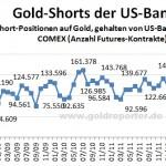 GoldShorts 11-12