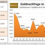 Goldnachfrage Deutschland seit 2008