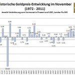 Goldpreis im November 2012