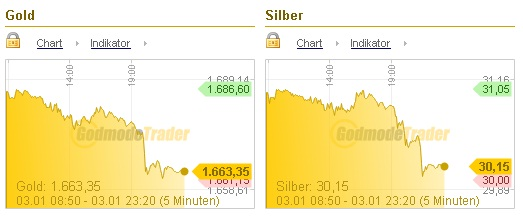 GoldSilber030113