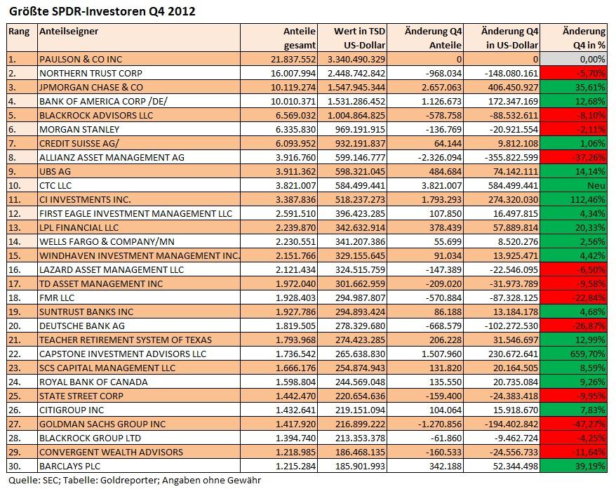Größte SPDR Investoren Q4 2012