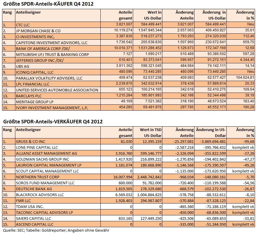 SPDR Transaktionen Q4 2012