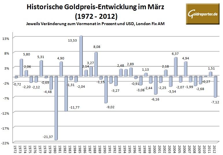 Goldpreis im März 2013