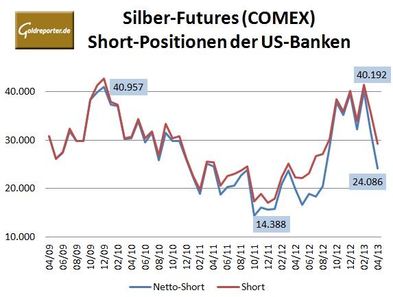 CFTC Silber Bank 04-2013