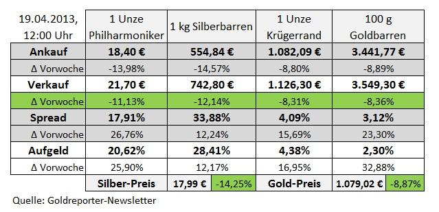 Edelmetallpreise 19.04.13