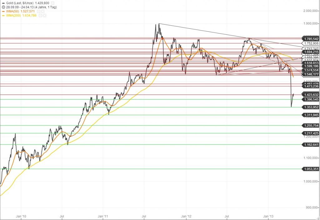 Goldchart 24.04.13