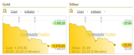Goldpreis-Crash 12.04.2013a