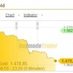 Goldpreis-Crash 12.04.2013b