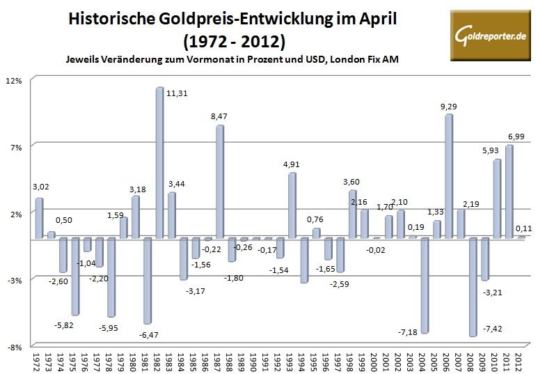 Goldpreis im April 2013
