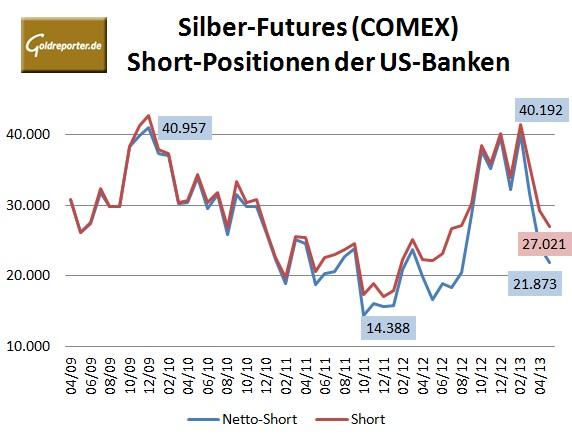 CFTC Banken 05-2013 Silber