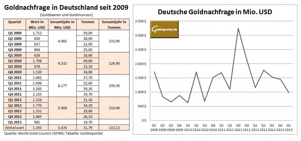Goldnachfrage Deutschland Q1 2013