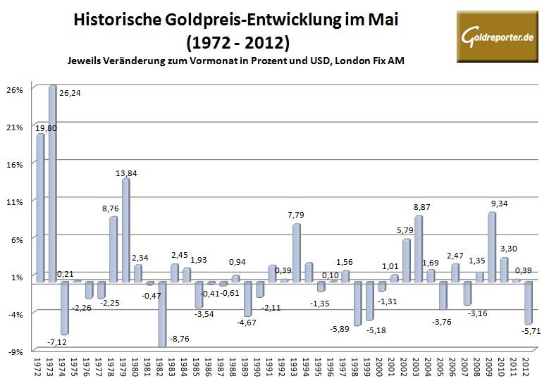 Goldpreis im Mai 2013