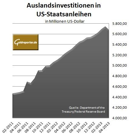 Auslandsinvestitionen US-Staatsanleihen