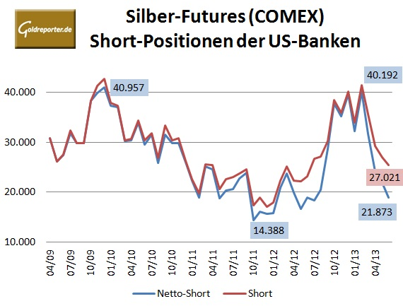 CFTC Banken Comex Silber