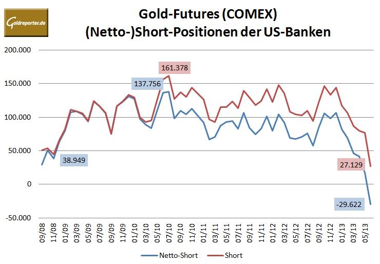 CFTC Banken Comex