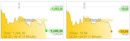 Edelmetallpreise 26.06.13
