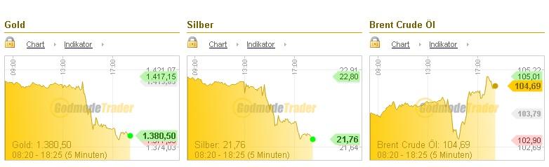 GoldSilberÖL