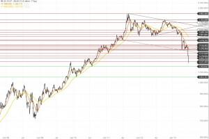Goldchart 28.06.13