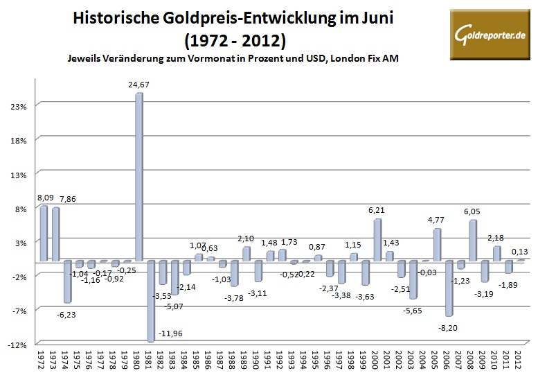 Goldpreis Juni 2013