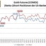 CFTC Banken Gold 0713