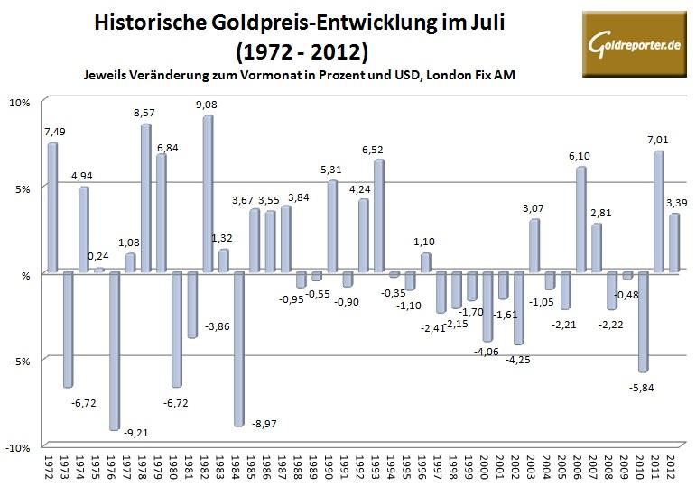 Goldpreis Juli