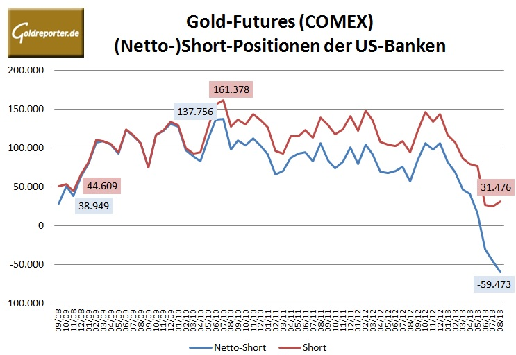 CFTC Bank Gold 08-2013