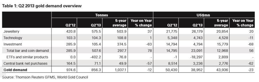 Gold Demand WGC Q2 2013