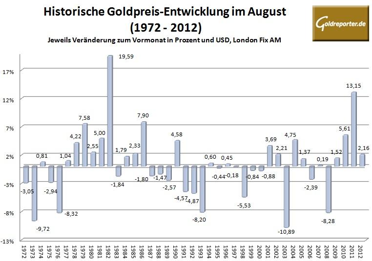 Goldpreis August 2013