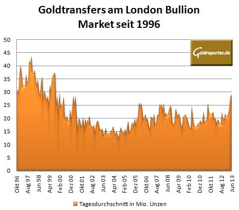 LBMA Umsätze seit 1996