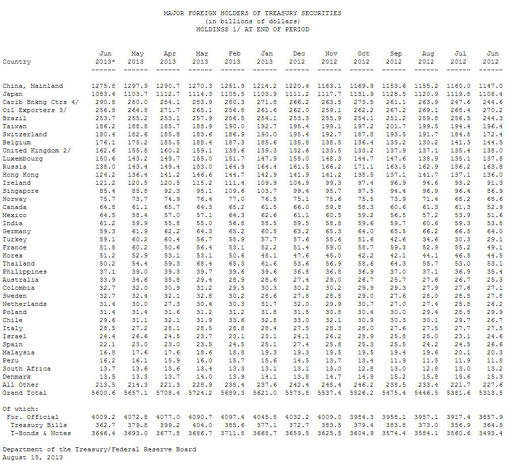 US Staatsanleihen Juni