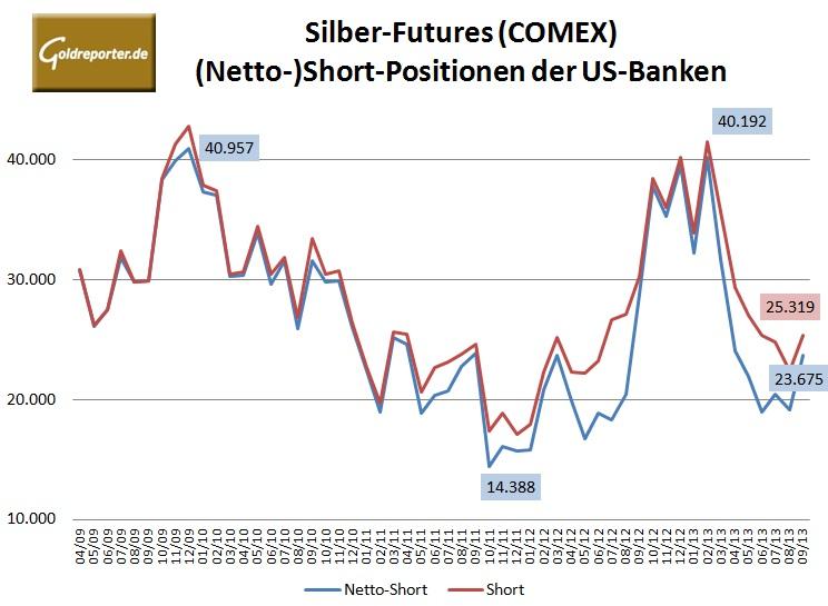 CFTCBankSilber 09-2013