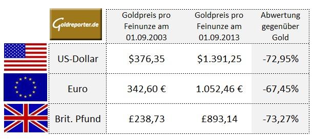Goldpreis-Vergleich Währungen