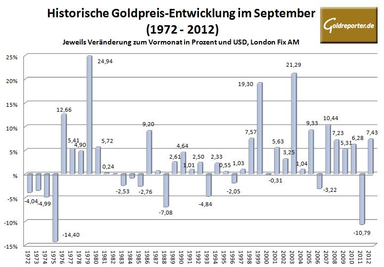 Goldpreis im September 2013