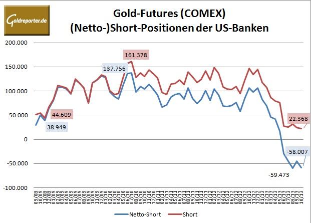 CFTC Banken Gold 10-2013