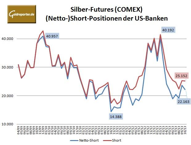 CFTC Banken Silber 10-2013