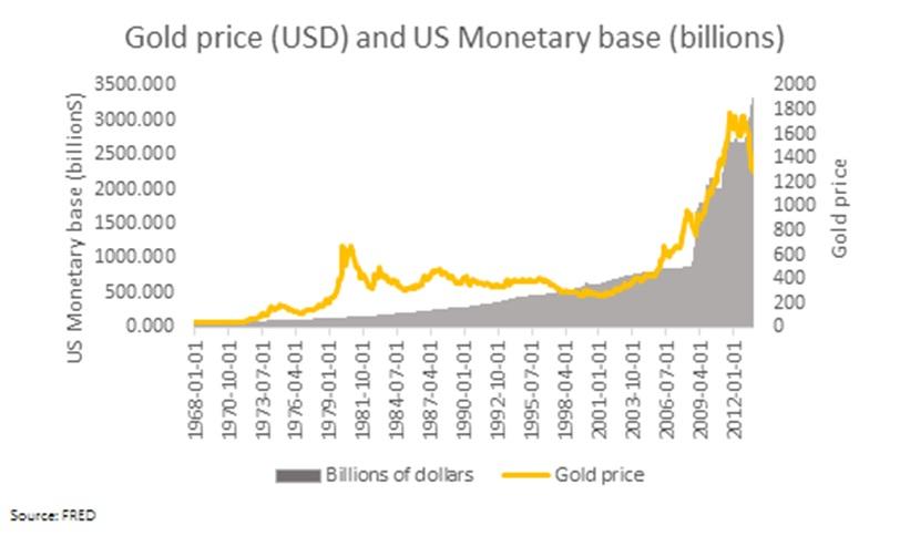 Goldpreis Geldbasis