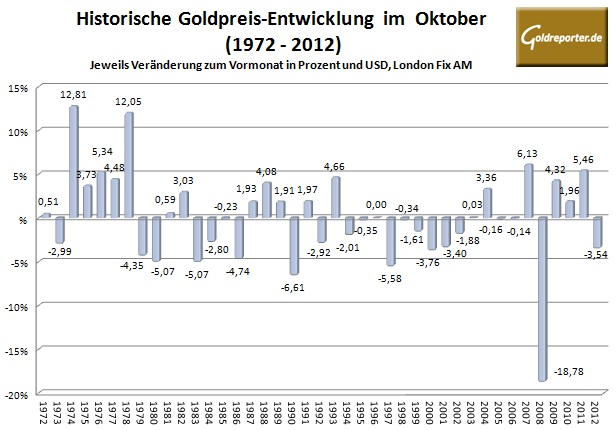 Goldpreis im Oktober 2013